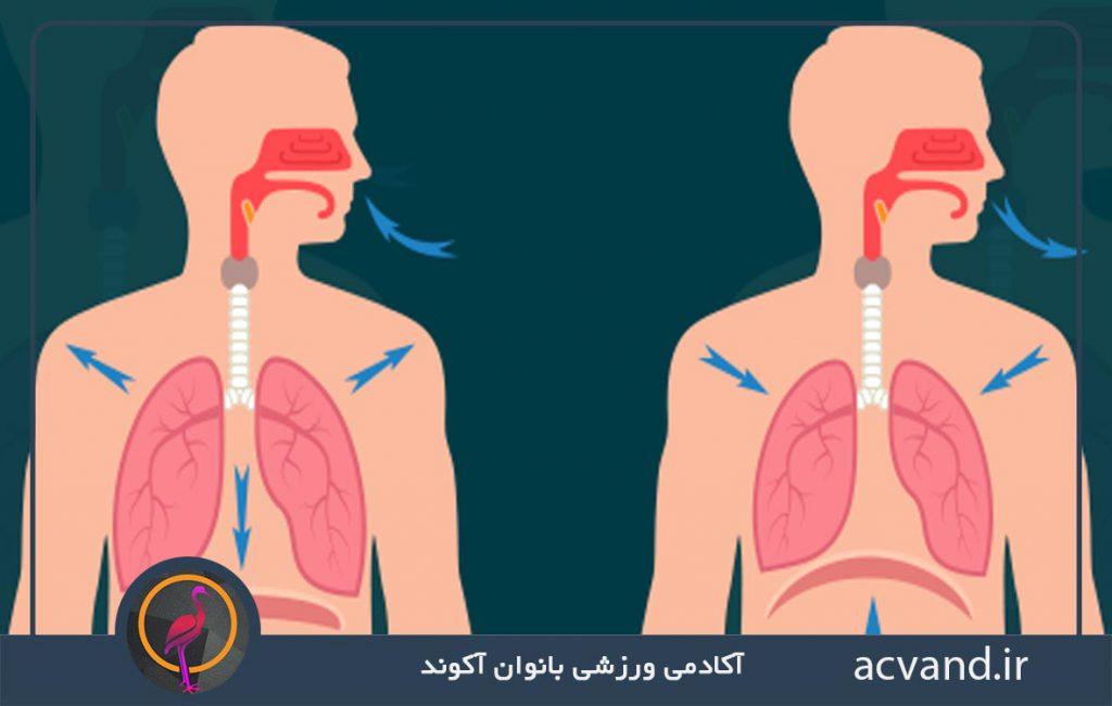 نحوه صحیح تنفس